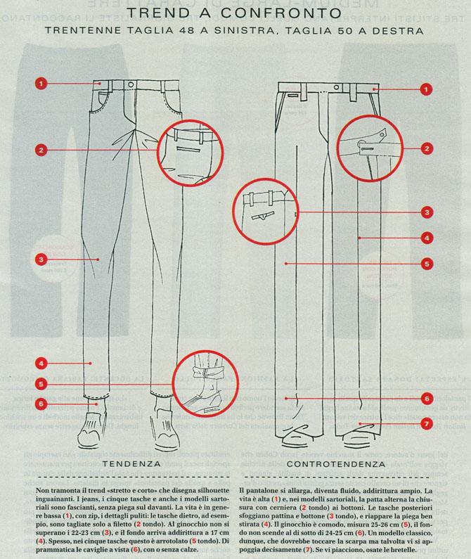 Style, Corriere della Sera
